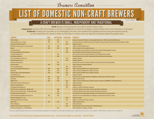 BA_List_Domestic_Non-Craft_Brewers