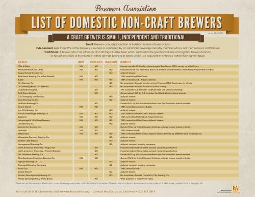 BA_List_Domestic_Non-Craft_Brewers