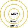 The Golden Circle - Simon Sinek